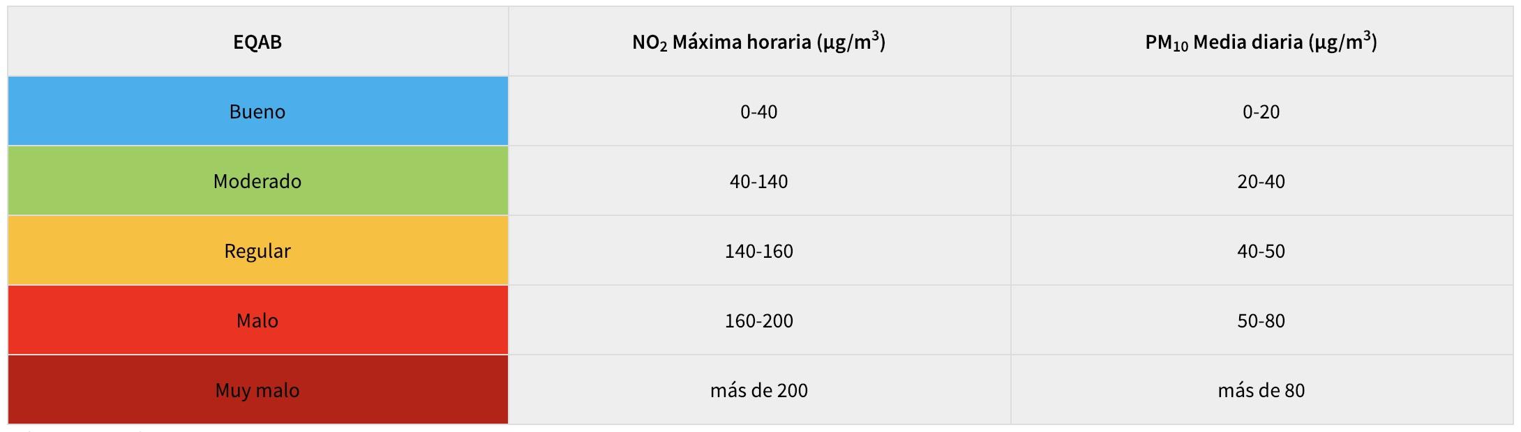 tabla contaminación aire